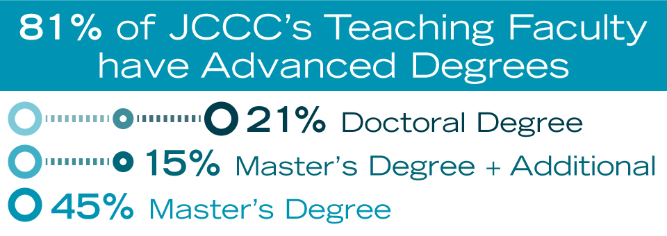 81 percent of JCCC's teaching faculty have advanced degrees: 21% doctoral degree; 15 percent master's degree plus additional; 45 percent master's degree