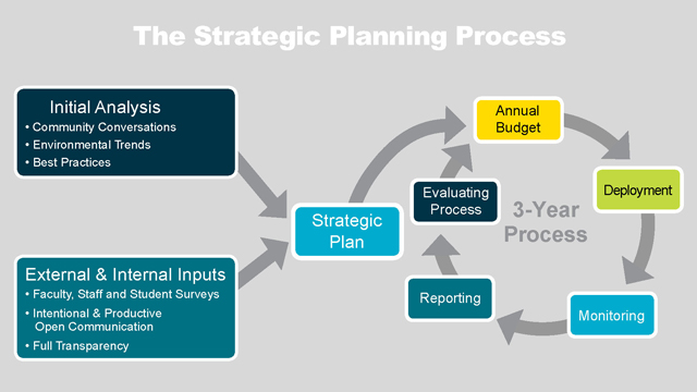 strategic planning of primark Strategic plan for strategic model provides a roadmap for success and the framework for clear communication of what is important and what is not it is a key leadership instrument providing direction for implementation and operational and tactical planning to decide what the company should do  strategic marketing management primark.